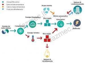 Ecowec-diagramma-fazmec